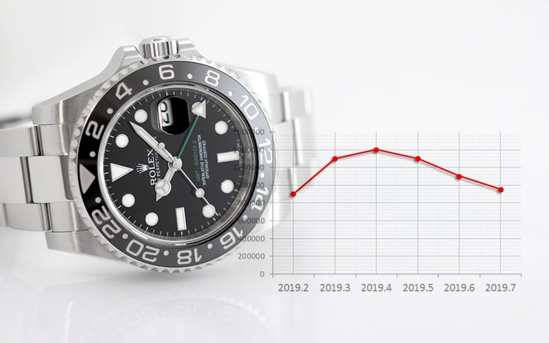 GMTマスター2 116710LN買取相場の推移グラフ