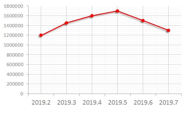 GMTマスター2 116710BLNR 買取価格の推移グラフ