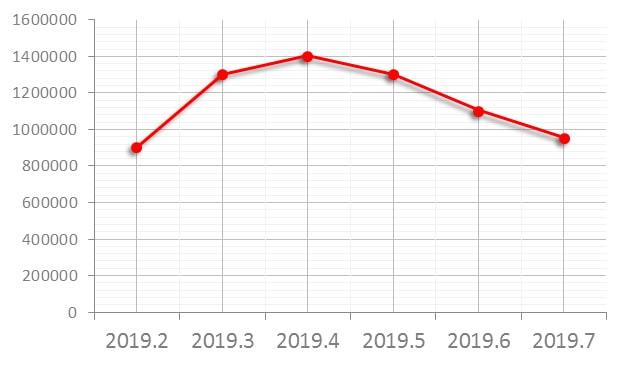 GMTマスター2 116710LN 買取価格の推移グラフ
