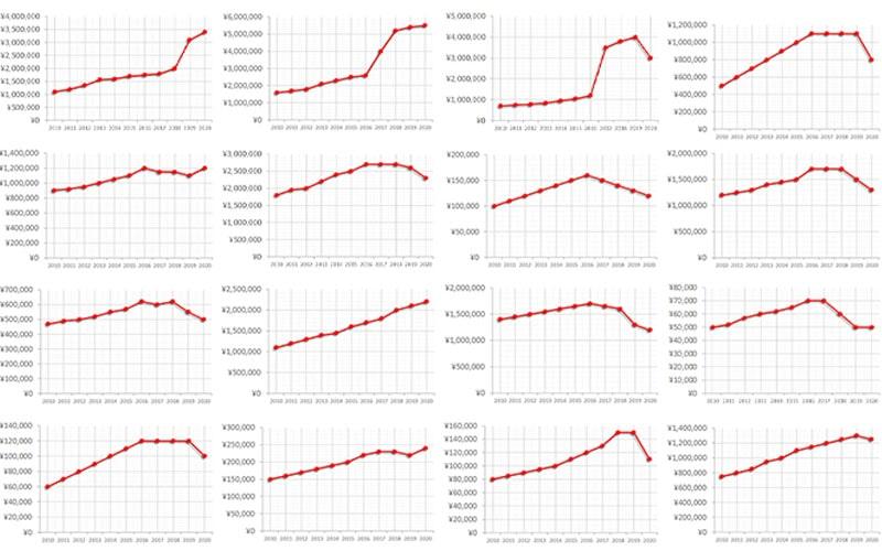時計の買取価格推移グラフ