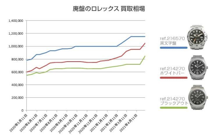 廃盤ロレックス 買取価格の推移